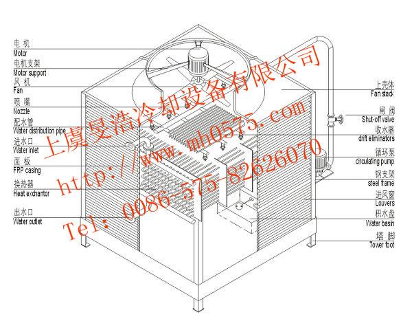 结构图说明:塔体内为换热器,材质可为铜管、不锈钢管或碳钢管,每个换热器有二个接口,上部接口为进水口(如图所示),下部接口为出水口(如图所示),分别联接外部工艺流体的进出管路,流体在密闭流经换热器过程中,通过换热管管壁向外界散热,没有和外界直接接触;换热器的上部为填料,也称散热片,作用是降低喷淋水的温度和使喷淋水更均匀地淋在换热器上,设备底部为水盘,水泵抽取盘内喷淋水,喷淋到上部换热器表面,喷淋水在换热器表面发生散热,最终流回水盘,形成喷淋水循环。在整个过程中,塔顶部的风机一直从塔内向塔外抽风,新风从换